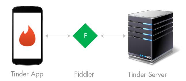 Reverse engineering Tinder: retrieving privacy-sensitive data